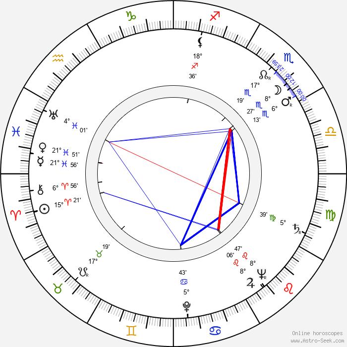 Jan Poš - Birth horoscope chart