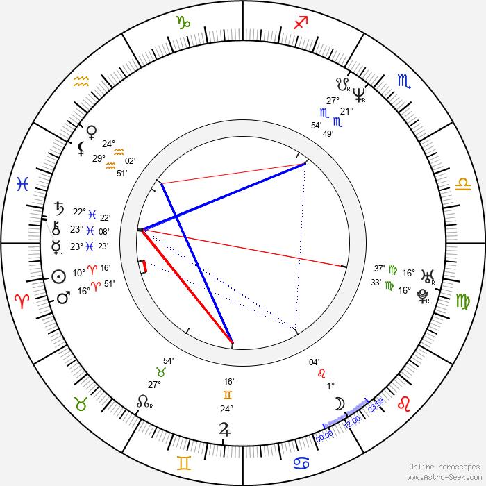 Jan Potměšil - Birth horoscope chart