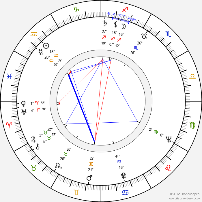 Jan Procházka - Birth horoscope chart