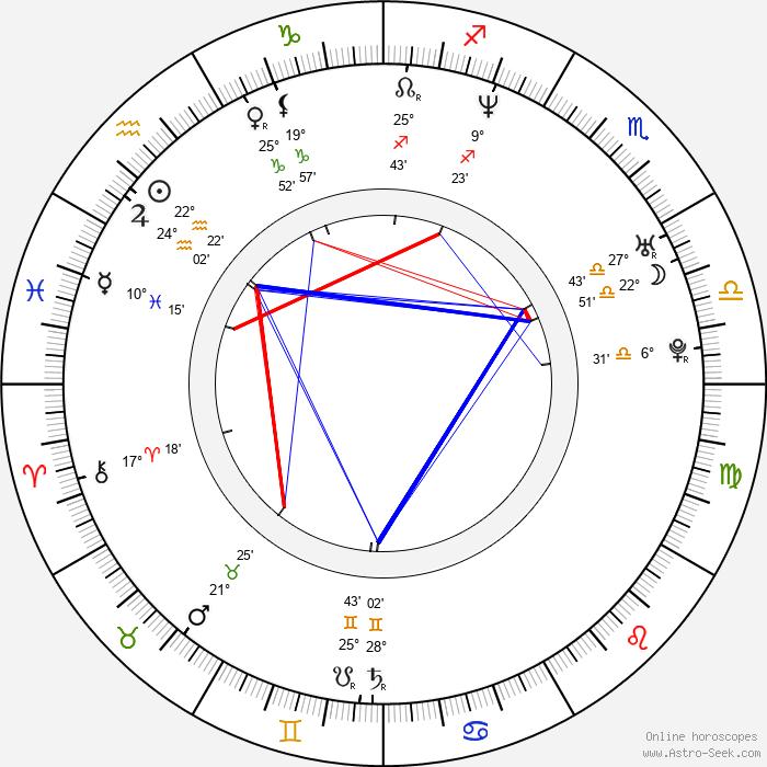Jan Révai - Birth horoscope chart