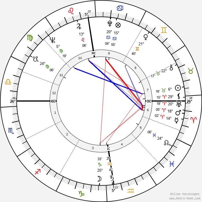 Jan Rik van de Kerckove - Birth horoscope chart