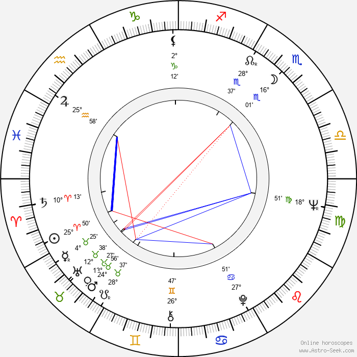 Jan Rokyta - Birth horoscope chart