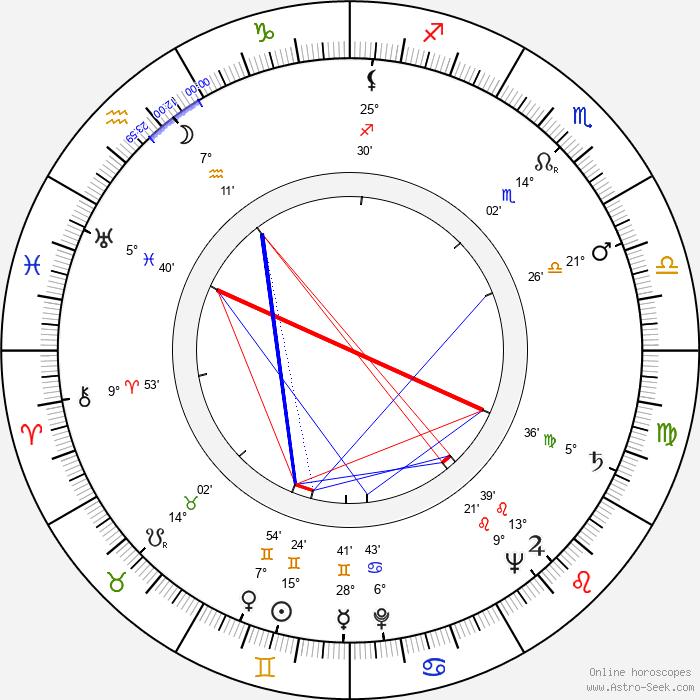 Jan Rubes - Birth horoscope chart