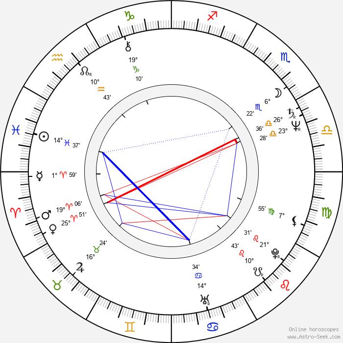 Jan Ruml - Birth horoscope chart