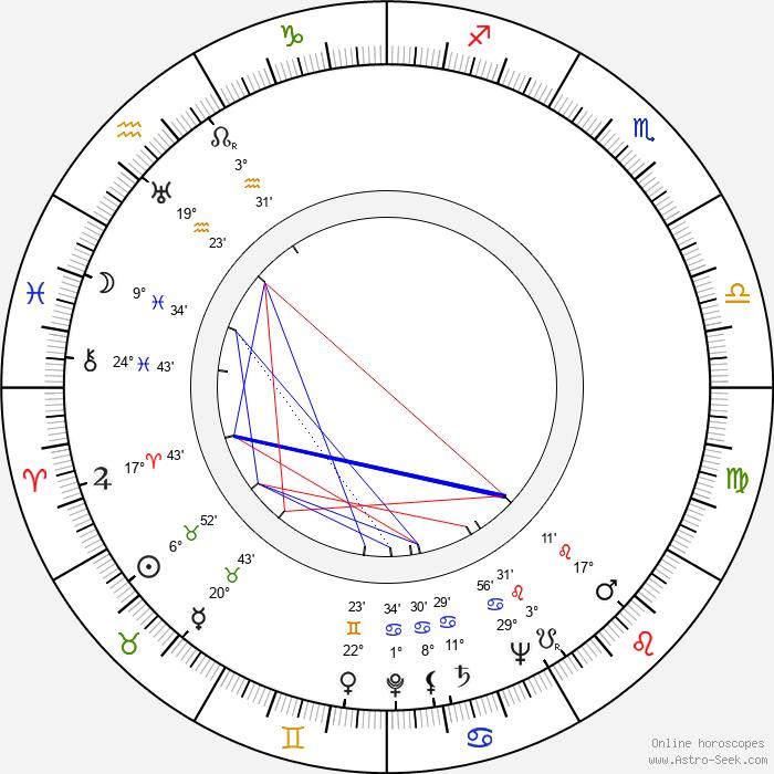 Jan Rychlík - Birth horoscope chart