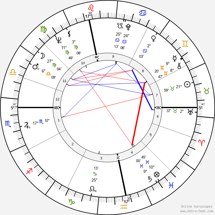 Jan Saudek - Birth horoscope chart