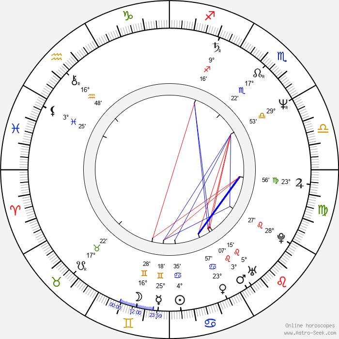 Jan Schütte - Birth horoscope chart