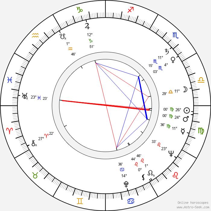 Jan Skopeček - Birth horoscope chart
