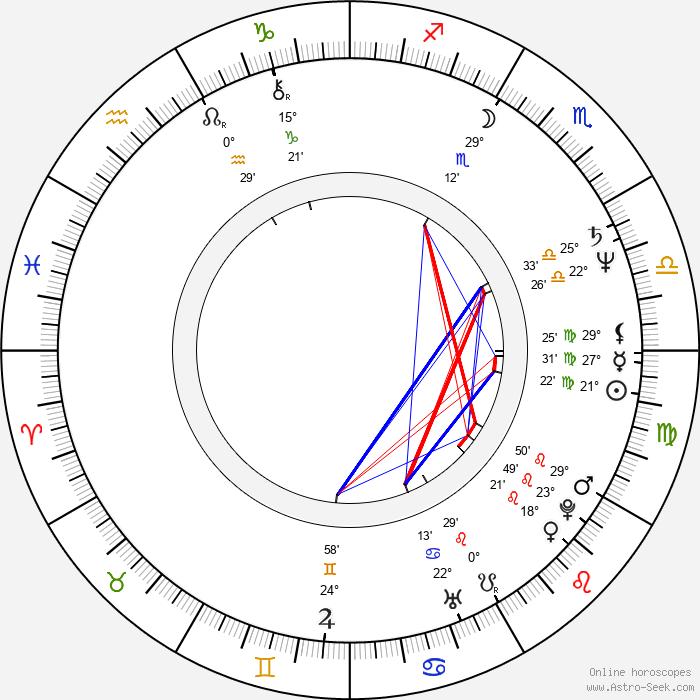 Ján Slota - Birth horoscope chart