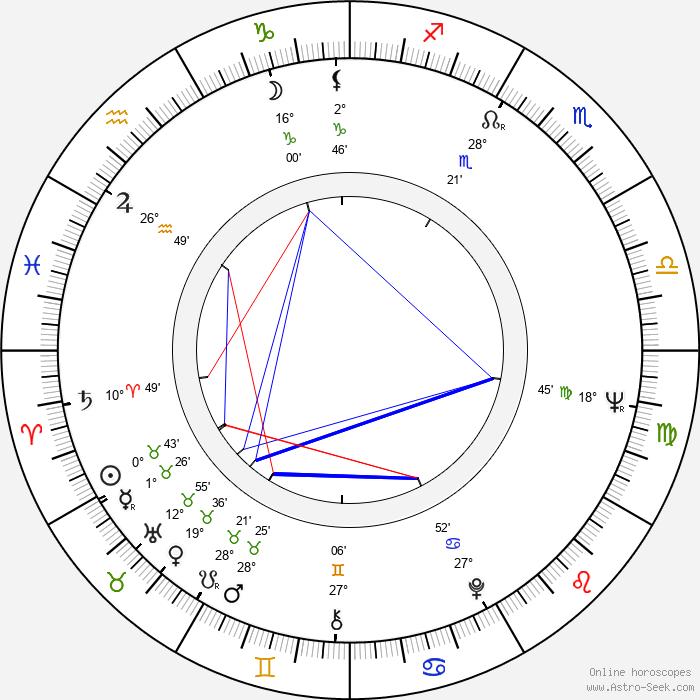 Jan Šmíd - Birth horoscope chart
