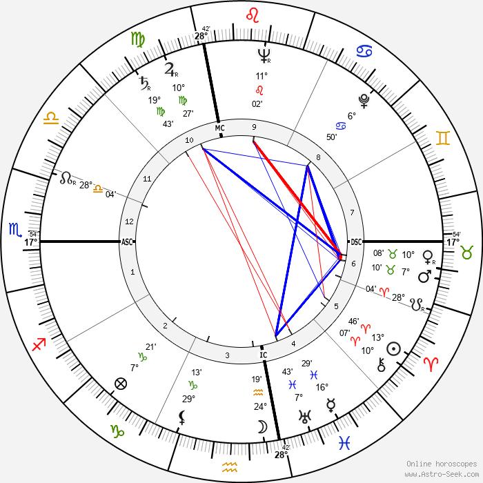 Jan Sterling - Birth horoscope chart