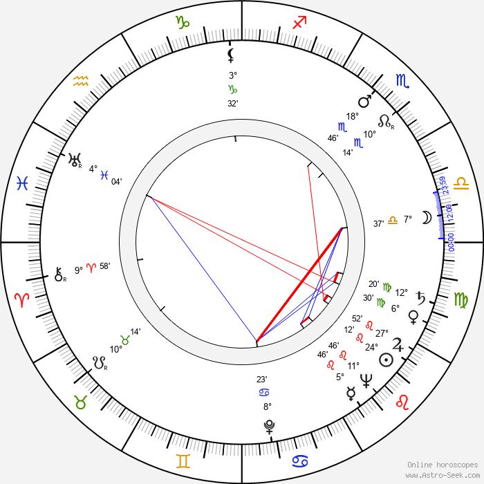 Jan Strejček - Birth horoscope chart
