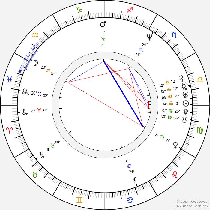 Jan Suchopárek - Birth horoscope chart