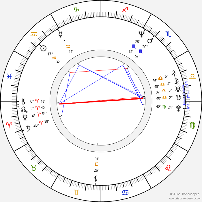 Jan Šulgán - Birth horoscope chart