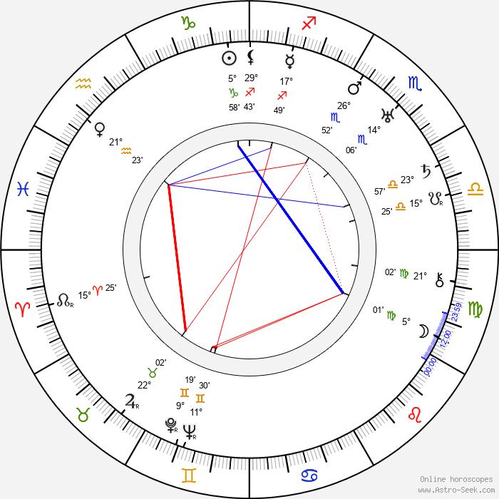 Jan Sviták - Birth horoscope chart
