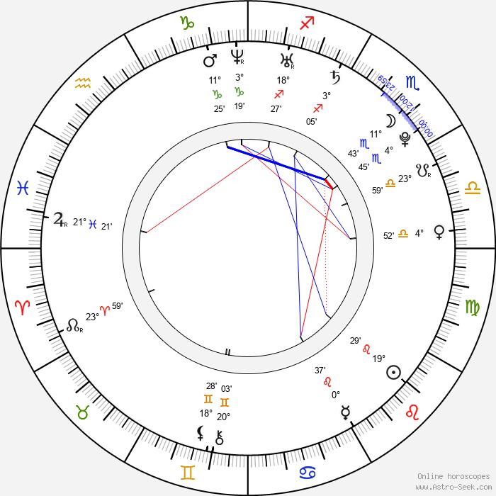 Jan Svoboda - Birth horoscope chart