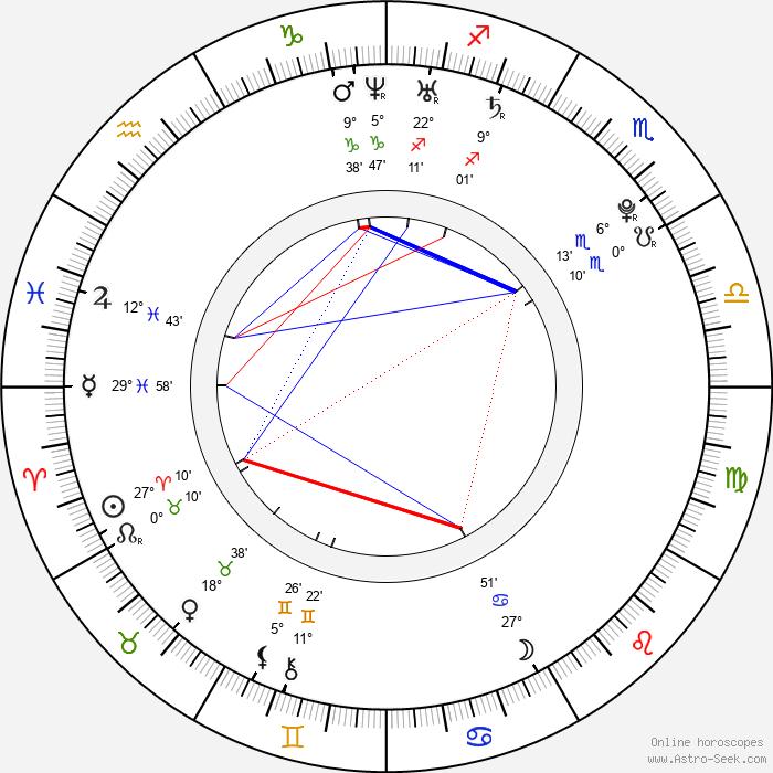 Jan Švrček - Birth horoscope chart