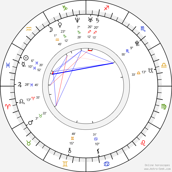 Jan Ťoupalík - Birth horoscope chart