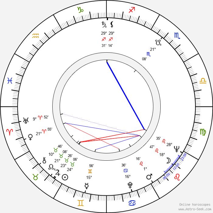 Jan Trefulka - Birth horoscope chart
