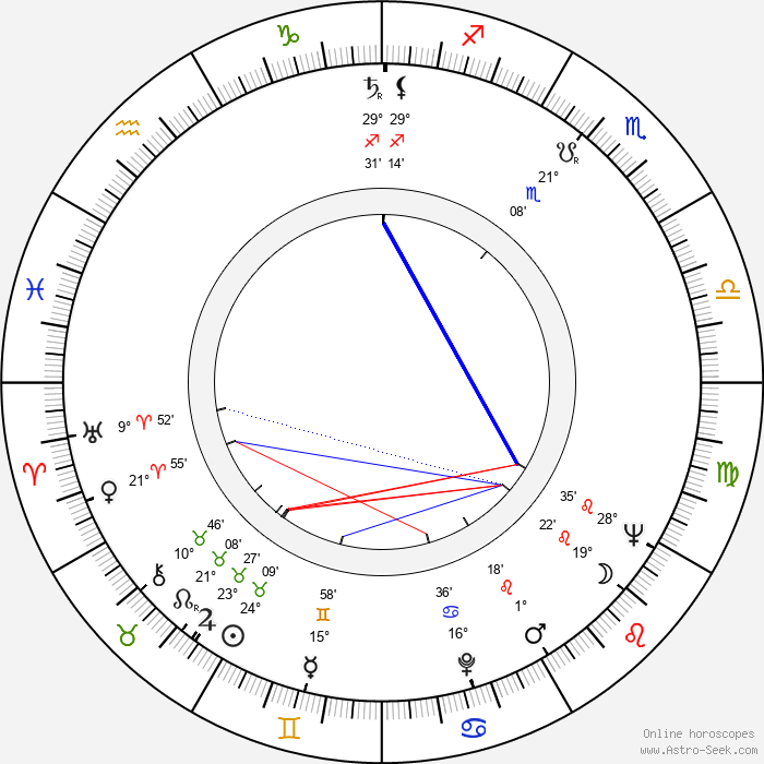 Jan Trefulka - Birth horoscope chart