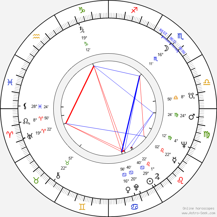 Jan Troell - Birth horoscope chart