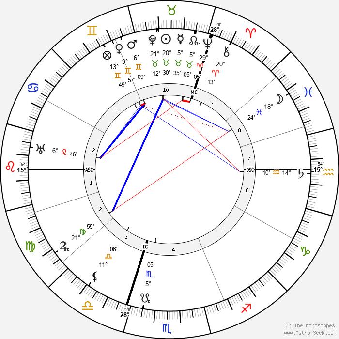Jan van Breemen - Birth horoscope chart