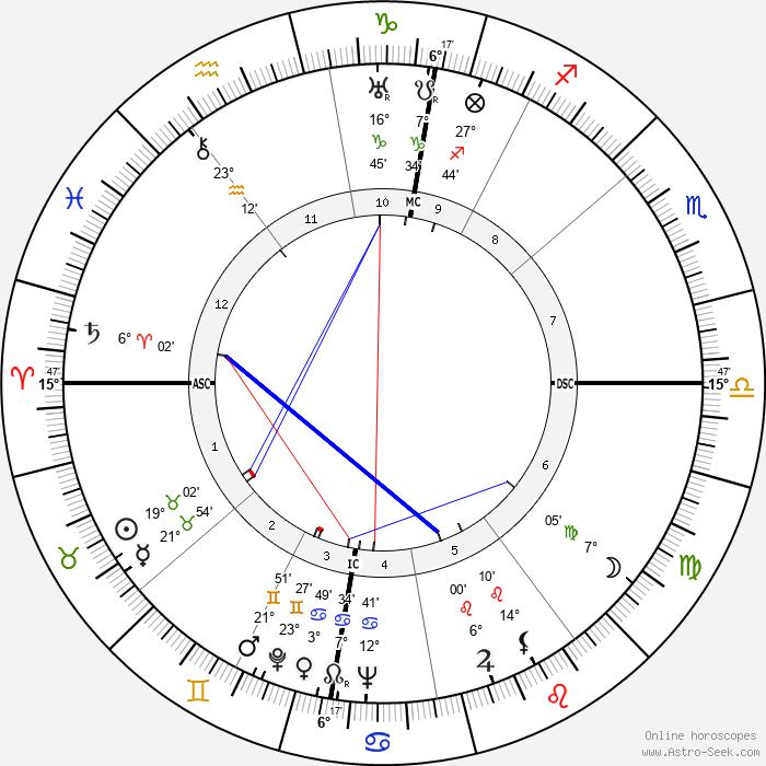 Jan Verdoodt - Birth horoscope chart