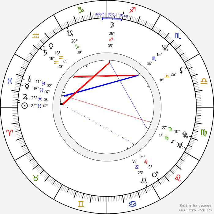 Jan Verheyen - Birth horoscope chart
