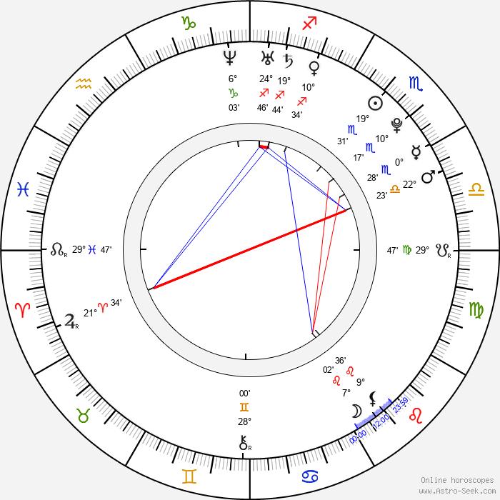 Jan Veselý - Birth horoscope chart