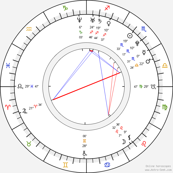 Jan Veselý - Birth horoscope chart
