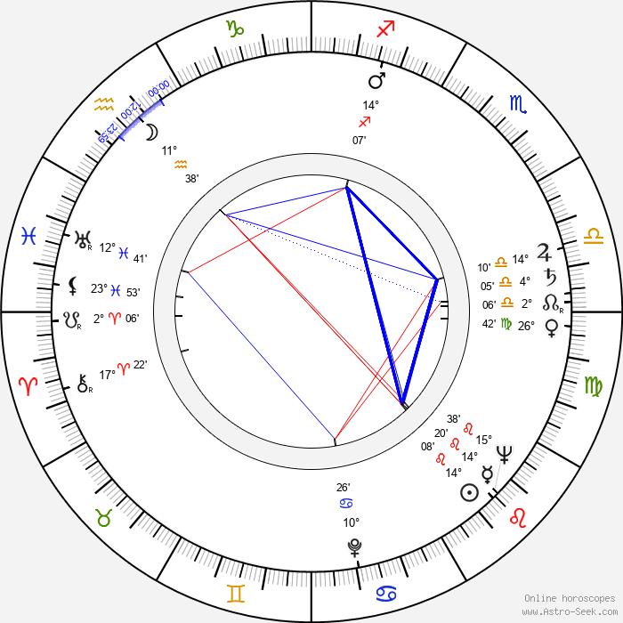 Jan Víšek - Birth horoscope chart