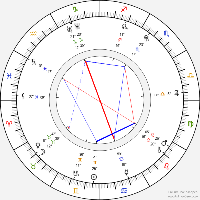 Jan Vlček - Birth horoscope chart