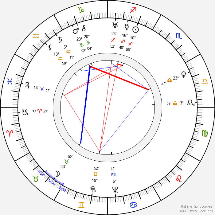 Jan Vostrčil - Birth horoscope chart