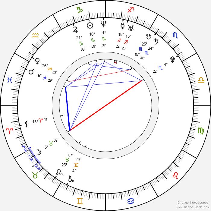 Jan Votýpka - Birth horoscope chart
