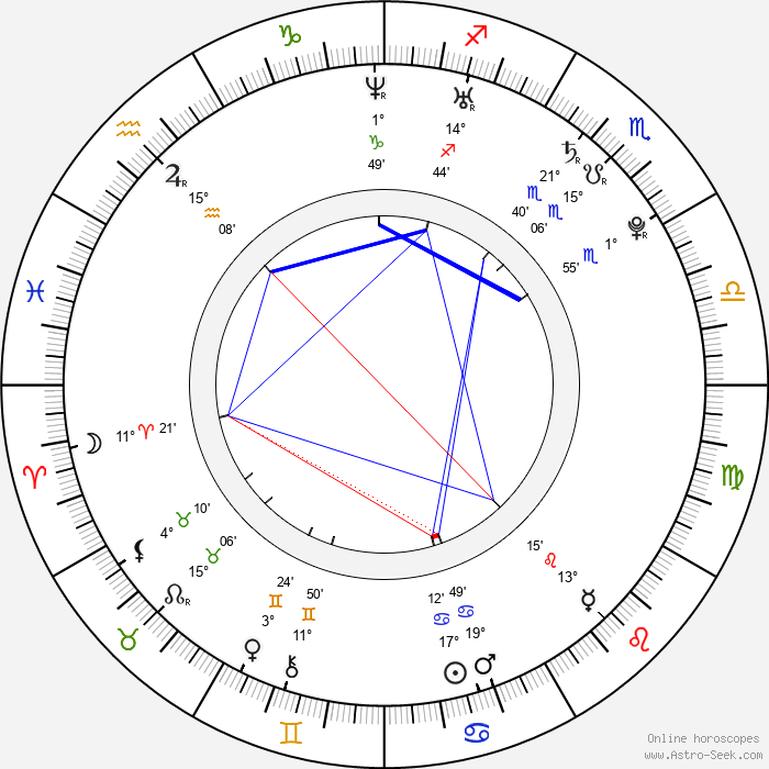 Jan Wolf - Birth horoscope chart
