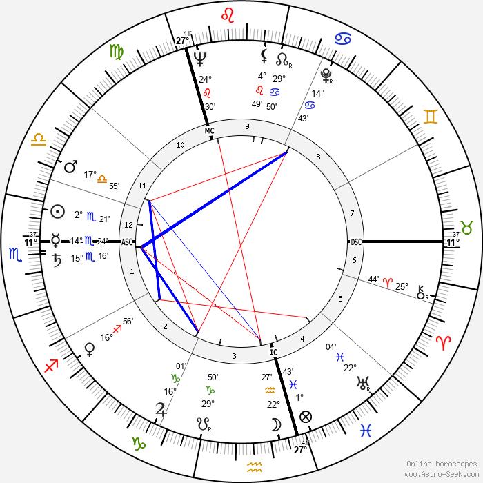 Jan Wolkers - Birth horoscope chart