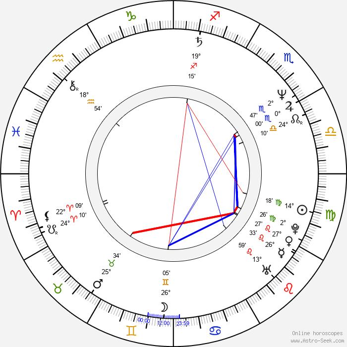 Ján Zákopčaník - Birth horoscope chart