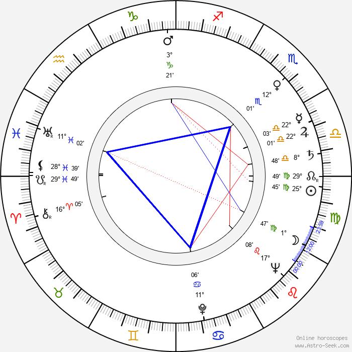Jan Zardecki - Birth horoscope chart