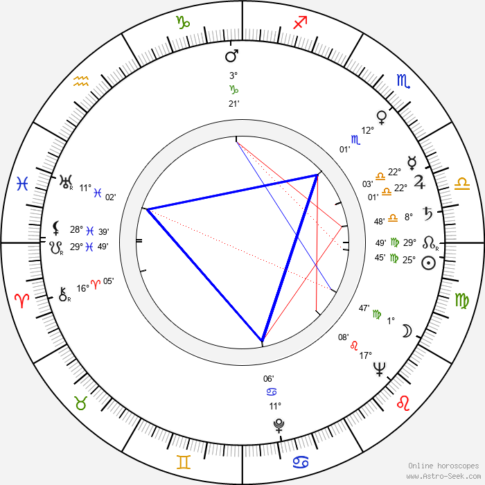 Jan Zardecki - Birth horoscope chart