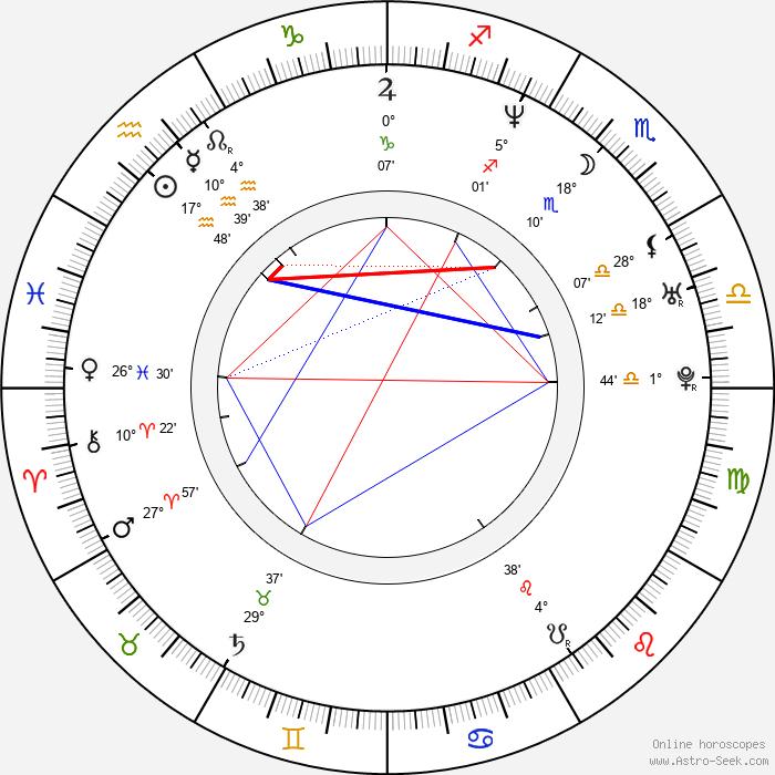 Jana Adámková - Birth horoscope chart