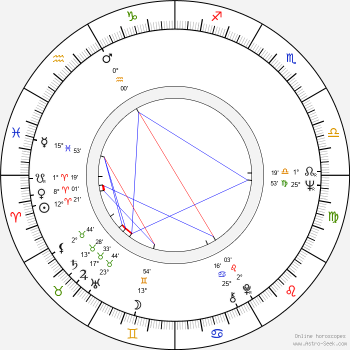Jana Andresíková - Birth horoscope chart