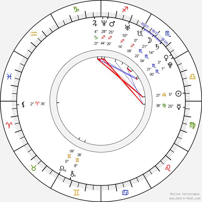 Jana Baletková - Birth horoscope chart