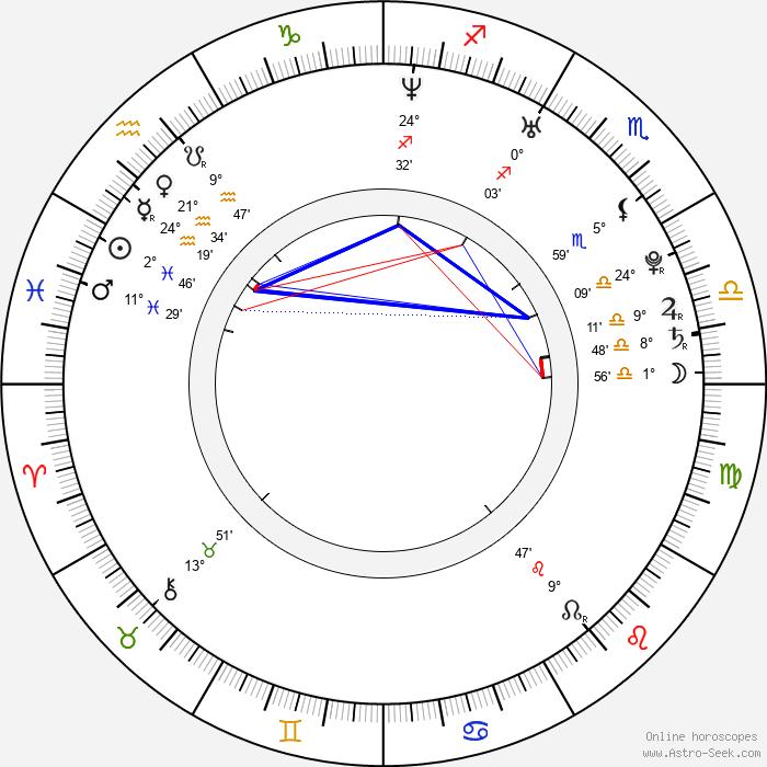 Jana Bernášková - Birth horoscope chart