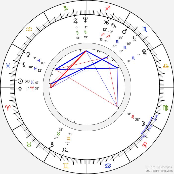 Jana Birgusová - Birth horoscope chart