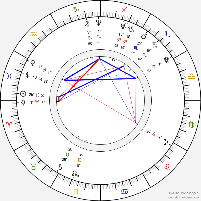 Jana Birgusová - Birth horoscope chart
