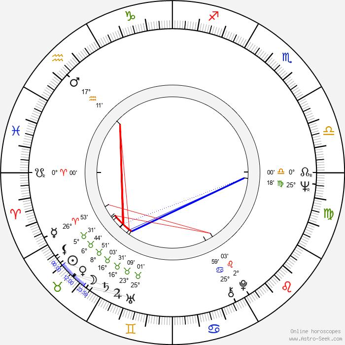 Jana Bittlová - Birth horoscope chart