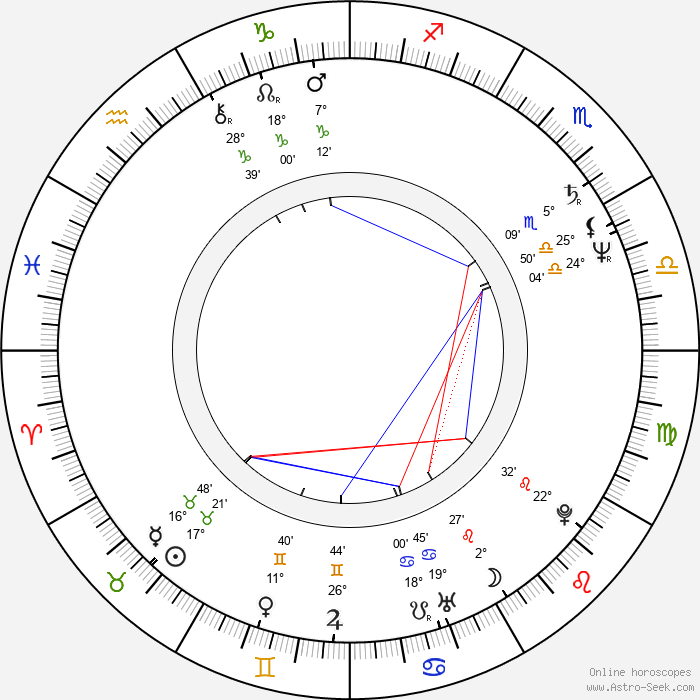 Jana Boušková - Birth horoscope chart