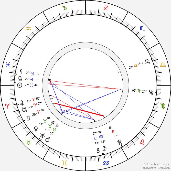 Jana Březinová - Birth horoscope chart