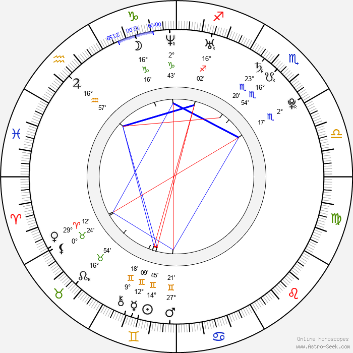 Jana Bušková - Birth horoscope chart