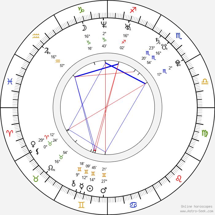 Jana Bušková - Birth horoscope chart